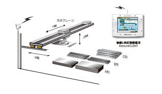 厚板置場管理システム